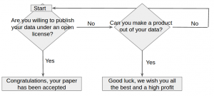 Did you ever try to apply the halting problem to a malformed flowchart?